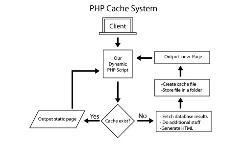 php-cache-system